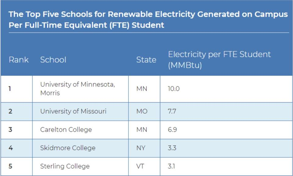 Top schools for electricity generation
